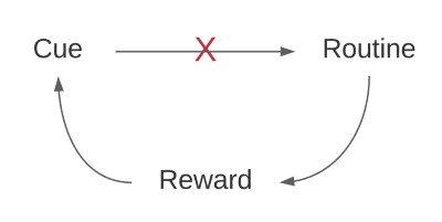 Break link between cue and routine
